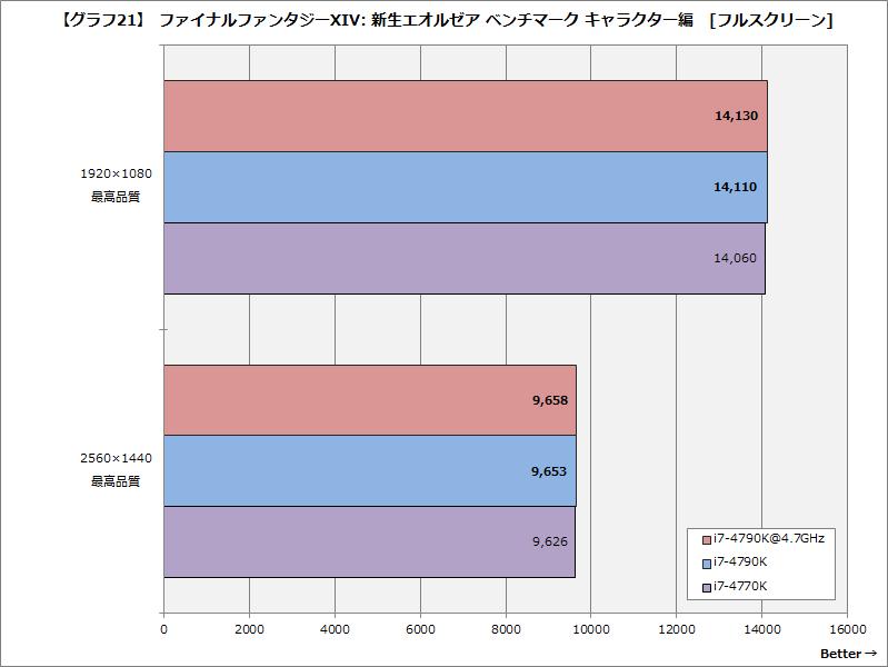 【グラフ21】ファイナルファンタジーXIV: 新生エオルゼア ベンチマーク キャラクター編[フルスクリーン]