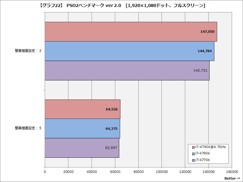 【グラフ22】PSO2ベンチマーク ver 2.0[1,920×1,080ドット、フルスクリーン]