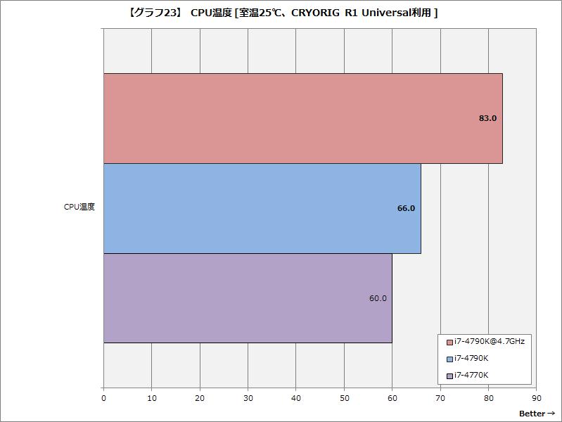 【グラフ23】CPU温度 [室温25℃、CRYORIG R1 Universal利用 ]