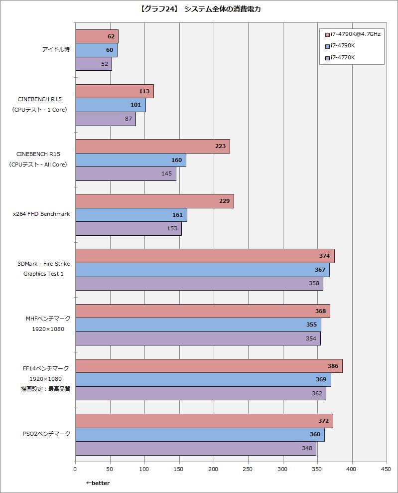 【グラフ24】システム全体の消費電力