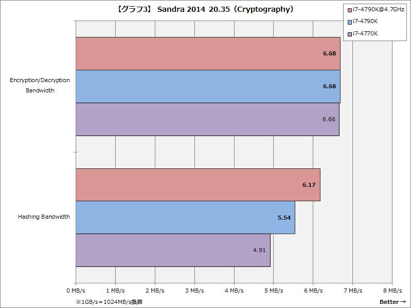 【グラフ3】Sandra 2014 20.35(Cryptography)