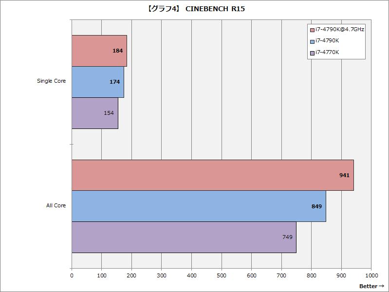 【グラフ4】CINEBENCH R15