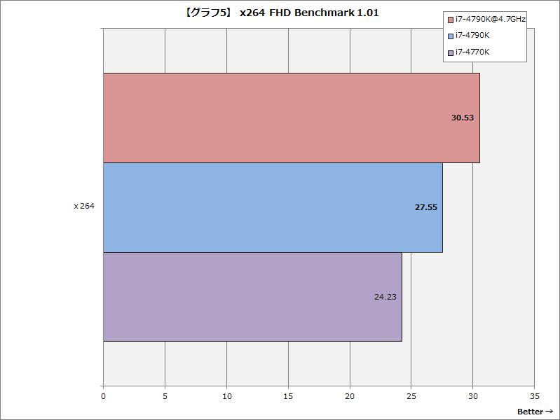 【グラフ5】x264 FHD Benchmark 1.01