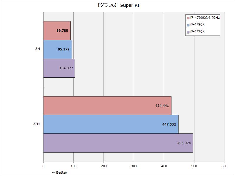 【グラフ6】Super PI