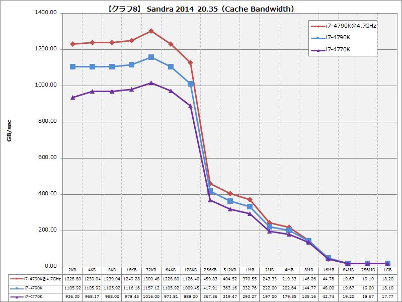 【グラフ8】Sandra 2014 20.35(Cache Bandwidth)