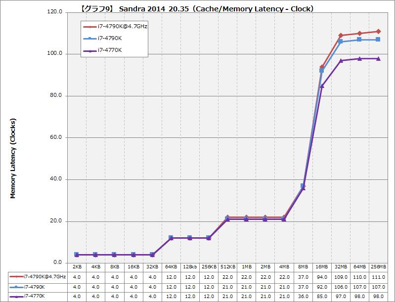 【グラフ9】Sandra 2014 20.35(Cache/Memory Latency - Clock)