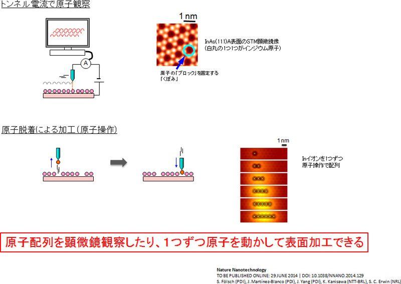 走査トンネル顕微鏡による観察と原子操作