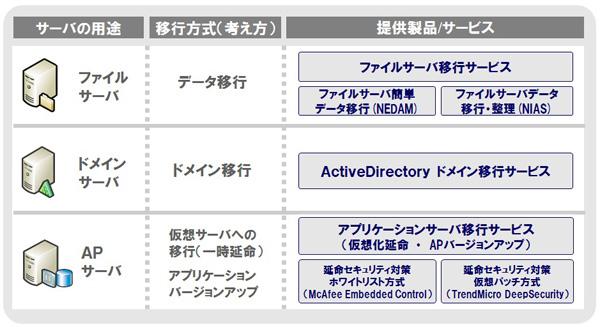 NECグループのサーバー移行支援サービス