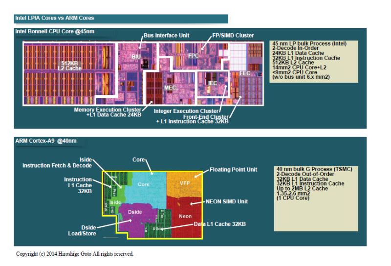 上はIntelの初代Atomコア、下はARMのCortex-A9のレイアウト例。コアサイズは実際のダイ面積比ではなく、Cortex-A9は拡大してある