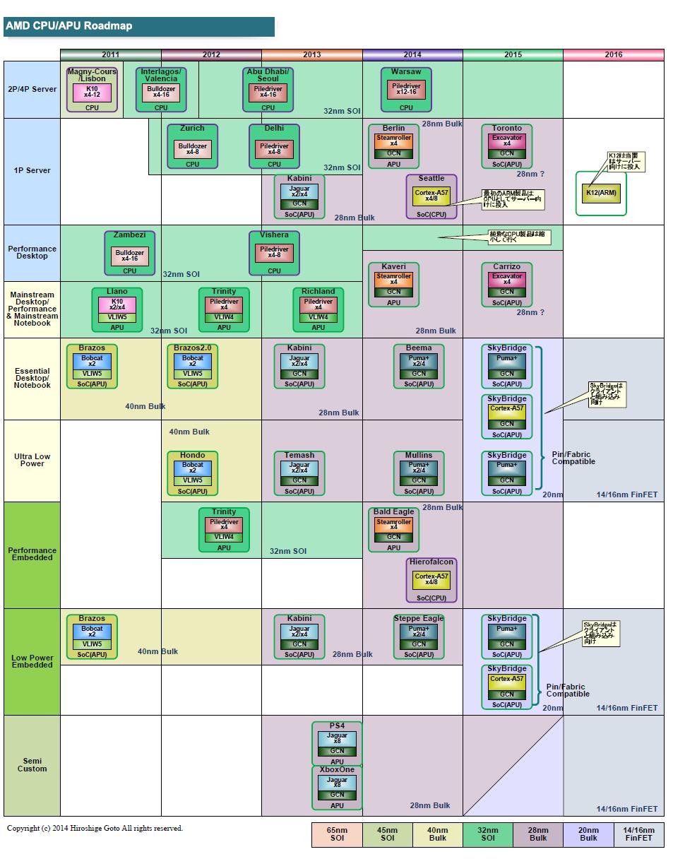 現在のAMDの製品推定ロードマップ。ローパワーコア系は20nmだと明らかにされたが、パフォーマンスコア系は28nmと見られている。28nmへの移行も低消費電力の方が早かった