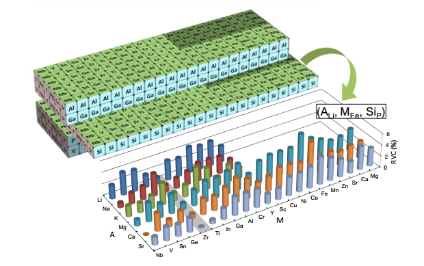 LiFePO4の原子の一部を他の元素で置換した場合の体積変化の計算結果の一例。上部の長方体の各面に記載されている原子は、Liの置換元素(赤)、Fe の置換元素(緑)、P の置換元素(水色)を示している