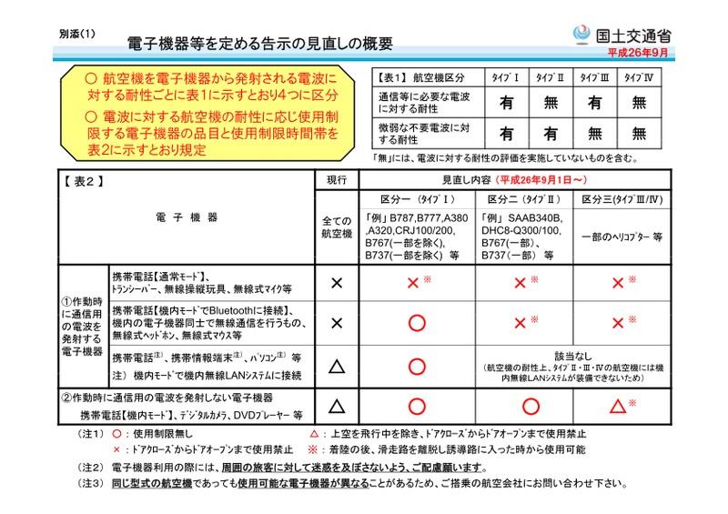 航空機内の電子機器利用に関する告示見直しの概要(出典:国土交通省)