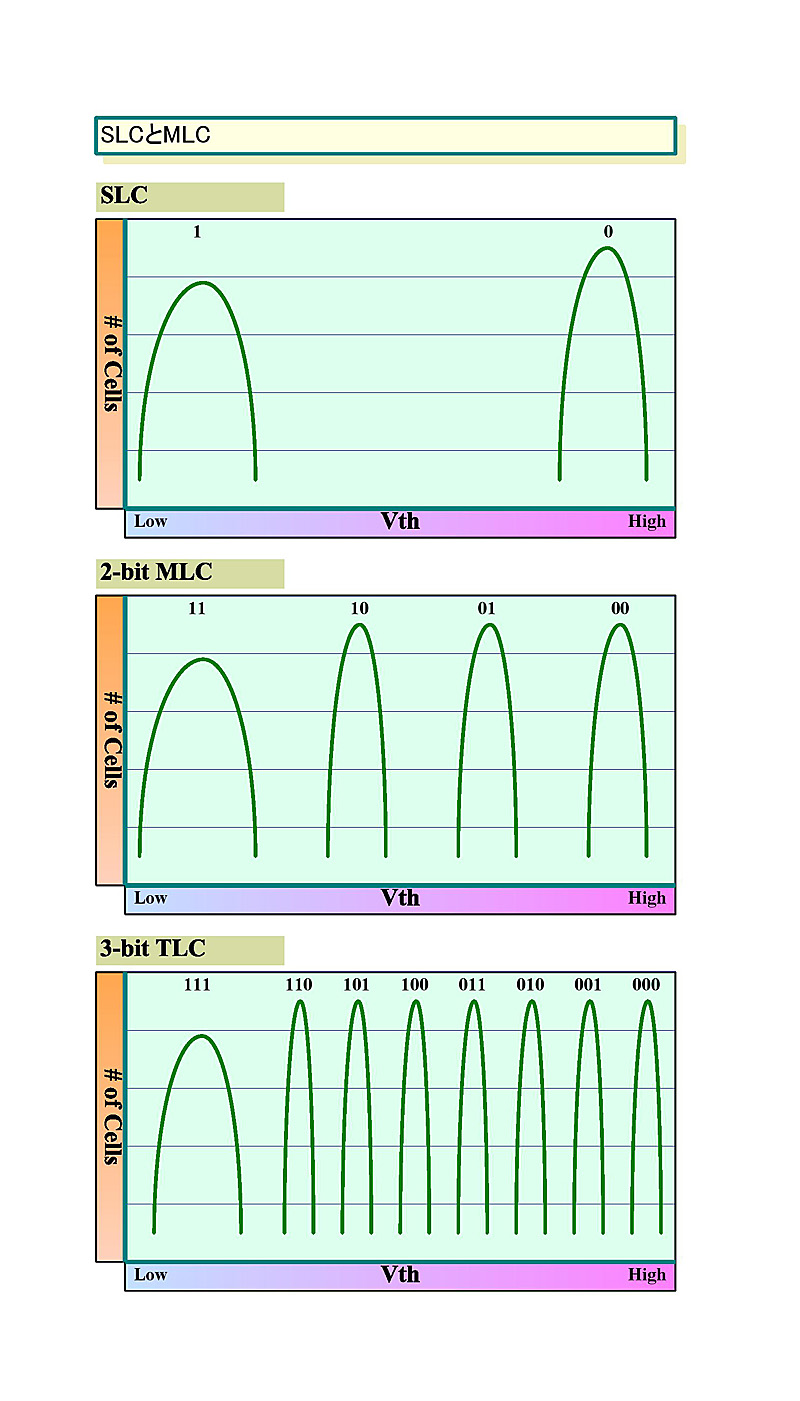 "SLCとMLCの比較<br class="""">PDF版は<span class=""img-inline raw""><a href=""/video/pcw/docs/661/449/p10.pdf"" ipw_status=""1"" ipw_linktype=""filelink_raw"" class=""resource"">こちら</a></span>"