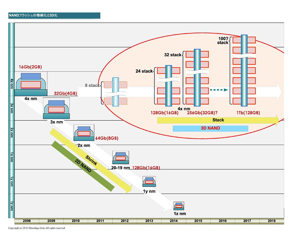 """微細化によって容量を増やす2D NANDと、積層によって容量を増やす3D NAND<br class="""""""">PDF版は<span class=""""img-inline raw""""><a href=""""/video/pcw/docs/661/449/p11.pdf"""" ipw_status=""""1"""" ipw_linktype=""""filelink_raw"""" class=""""resource"""">こちら</a></span>"""