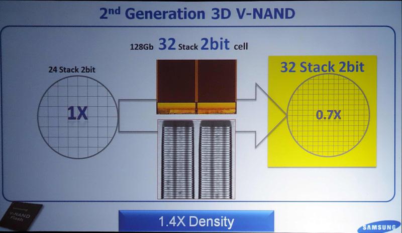 製品化されたSSDに搭載されたのは32層化された第2世代