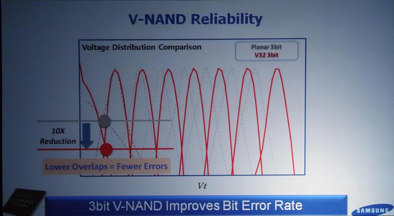 2D NANDより3D NANDの方がエラーレートが1/10へと減少するとSamsungのBrennan氏は説明した