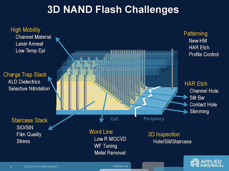 製造装置ベンダのApplied MaterialsがFlash Memory Summitで示した3D NANDの製造上のチャレンジ
