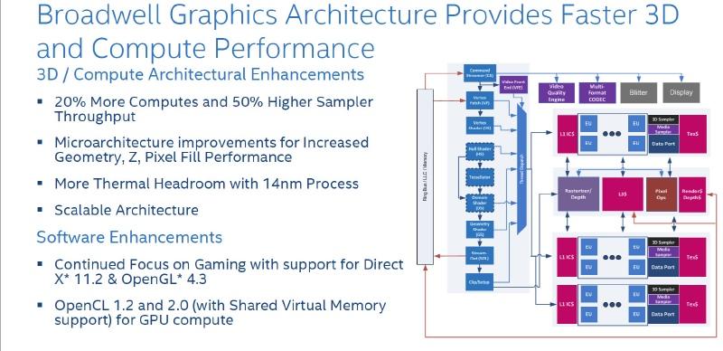 Broadwellの内蔵GPUの強化点を説明するスライド、EUが20%増え、サンプラーのスループットが50%向上する(出典:Intel)