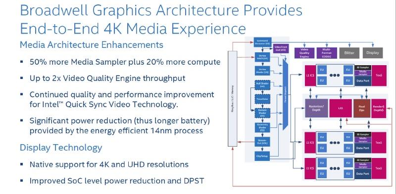 Broadwellの内蔵GPUの強化点、メディア周りでも強化点が多数ある(出典:Intel)