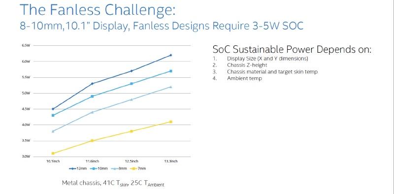 Intelの調査によるファンレスに必要なSoCの消費電力。ディスプレイサイズと薄さにより消費電力の枠は変わってくるが、10.1型のディスプレイで8~10mm厚のタブレットを設計するには3~5Wの消費電力になるSOCが必要と結論づけた(出典:Intel)