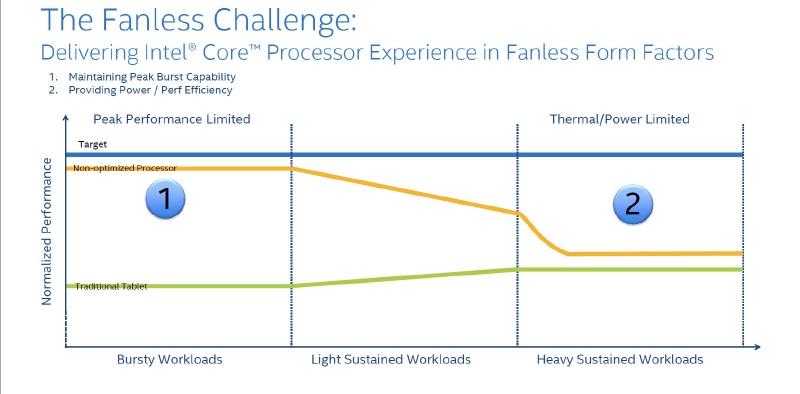 処理が常に続いているような時でも性能が低下しないそうした設計が必要だと結論付けられた(出典:Intel)