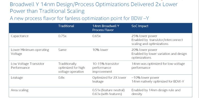 14nmプロセスのメリット。Broadwellでは14nmプロセスに最適化することで通常の微細化に比べて2倍の電力削減が実現できている(出典:Intel)