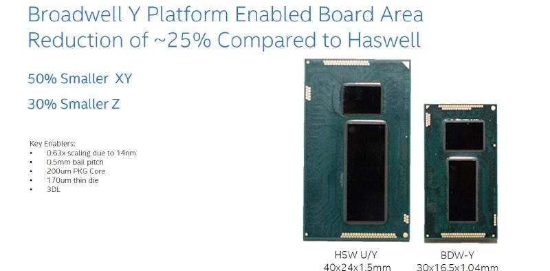 Broadwell-Yでは新しい小型パッケージを導入することで、実装面積で50%削減、厚さは30%削減を実現している(出典:Intel)
