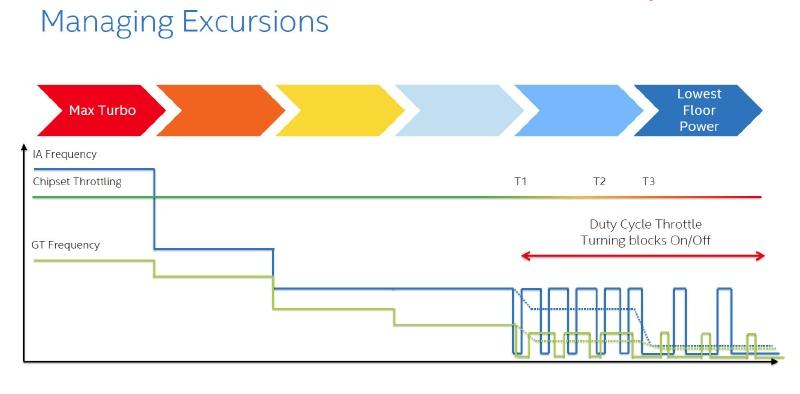 クロック周波数が下がってきたところではそれ以上電力を下げるのが難しいが、デューティーサイクルスロットリングという仕組みを利用することで、ブロックごとオン、オフを行なう(出典:Intel)