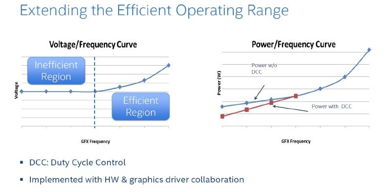 GPUではデューティーサイクル管理をGPUドライバと連携して行なうことで、GPUがアイドル状態にある時の消費電力を削減する(出典:Intel)