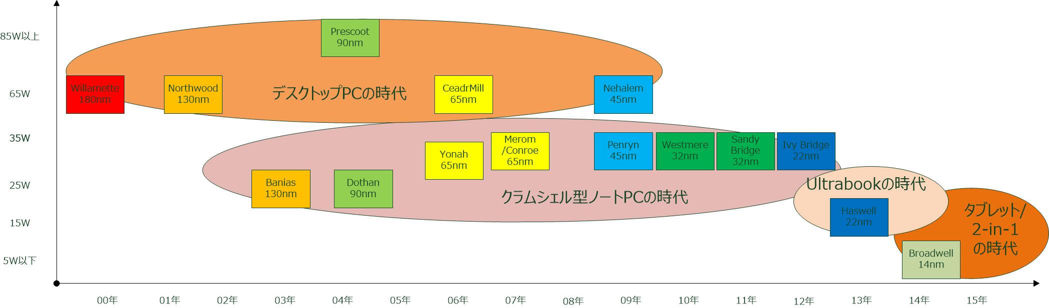 【図1】Intelのプロセッサのメインボリュームの歴史(筆者作成)