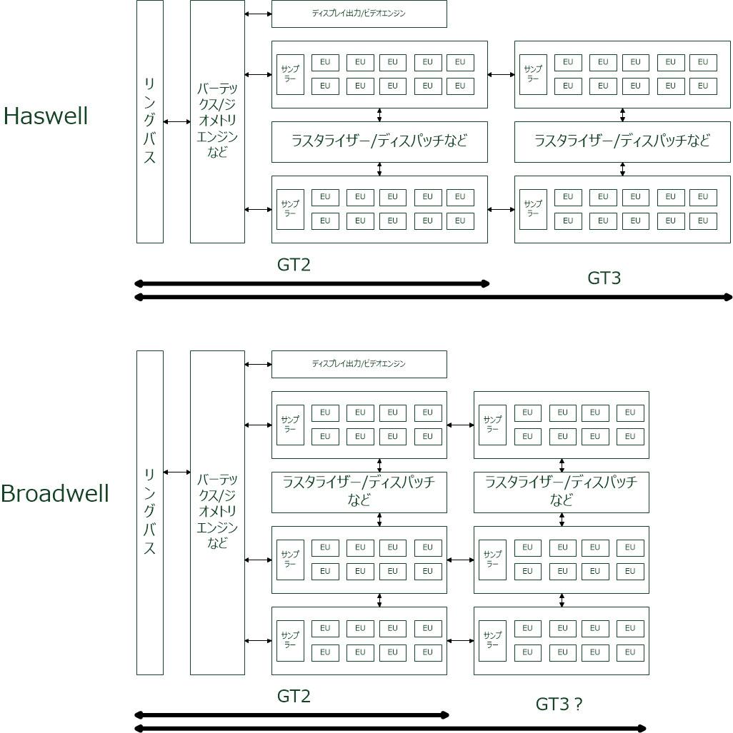 【図2】Intelが公開した資料から作成したHaswell世代とBroadwell世代のGPU構造