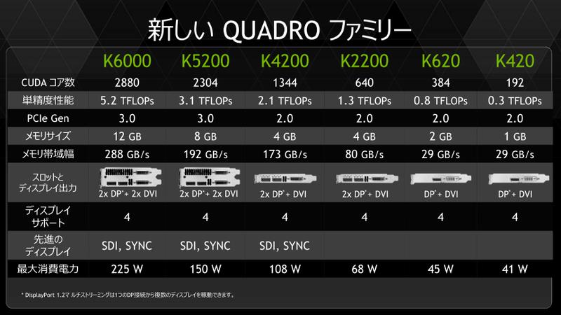 Quadro新ラインナップの仕様