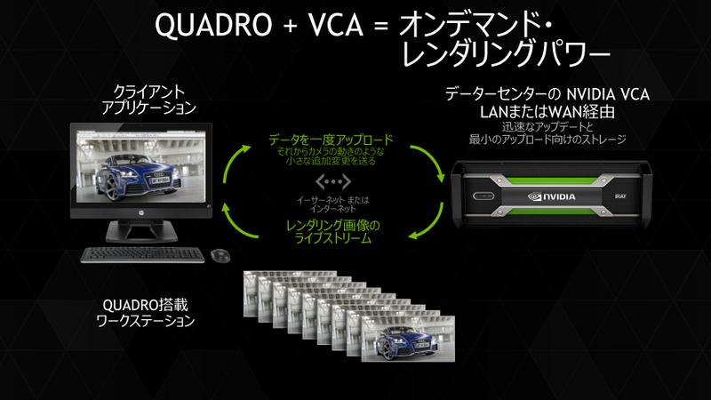GPUアプライアンスサーバーのVCAを用いたリモートレンダリングの内容。クライアントから必要な最小限のデータを送信し、サーバー側の強力なGPUでレンダリング、結果をクライアントに配信する