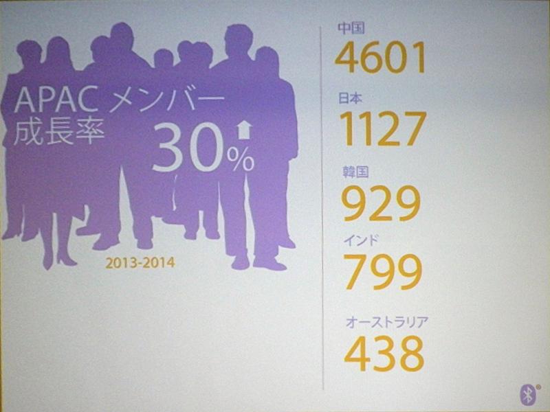 APAC地域でのメンバー増加