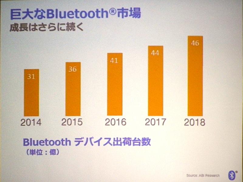 Bluetooth市場の成長
