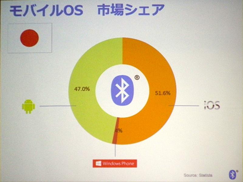 日本におけるモバイルデバイスのOS別シェア