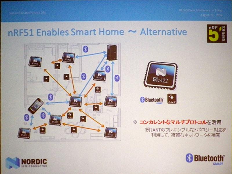 Bluetooth Smartと同時に、2.4GHzを利用する独自プロトコルやANTプロトコルがコンカレントに動作する