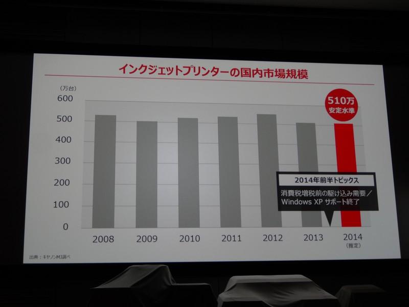 2014年の国内インクジェットプリンタ市場は前年並みと予測