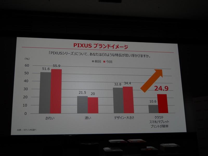 PIXUSのブランドイメージ。「きれい」や「デザイン」などに加えて「クラウドやスマホ/タブレットプリントが簡単」のイメージが上昇