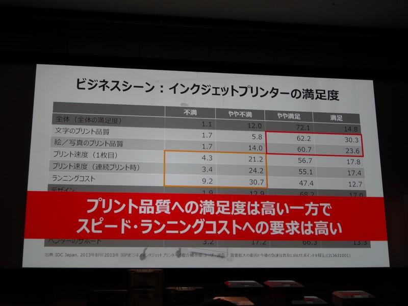 インクジェットのビジネス利用における満足度調査。印刷速度やランニングコストに対する不満が大きめ