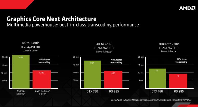 4Kのハードウェアデコーダを初搭載。フルHDエンコーダも強化されている