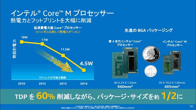 従来の第4世代CoreのYプロセッサではSDPで4.5Wを実現していたが、Core MではTDPで4.5Wを実現している。パッケージの実装面積は約2分の1になっている