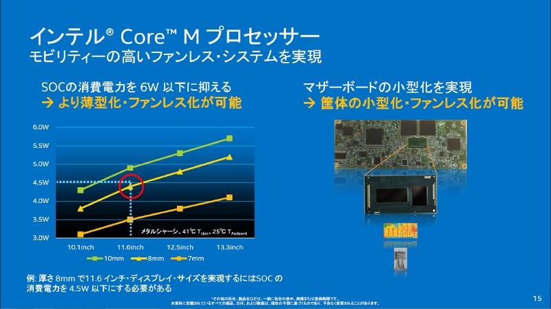 11.6型の液晶を搭載した、厚さ8mmのタブレットをファンレスで設計することが可能
