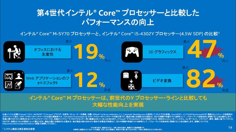 第4世代CoreプロセッサのCore i5-4302YとCore M-5Y70の性能比較データ。ベースクロックは下がっているが、性能が向上していることが分かる