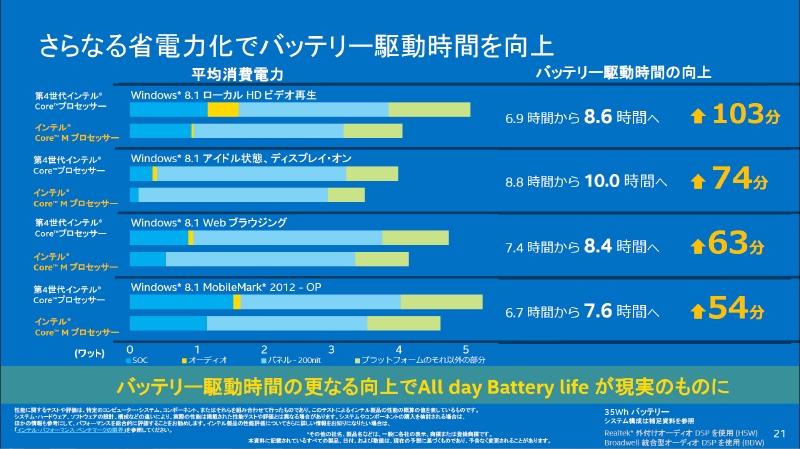 第4世代CoreプロセッサのCore i5-4302YとCore M-5Y70とのバッテリ駆動時間の比較。どの用途でもバッテリ駆動時間が延びていることが分かる