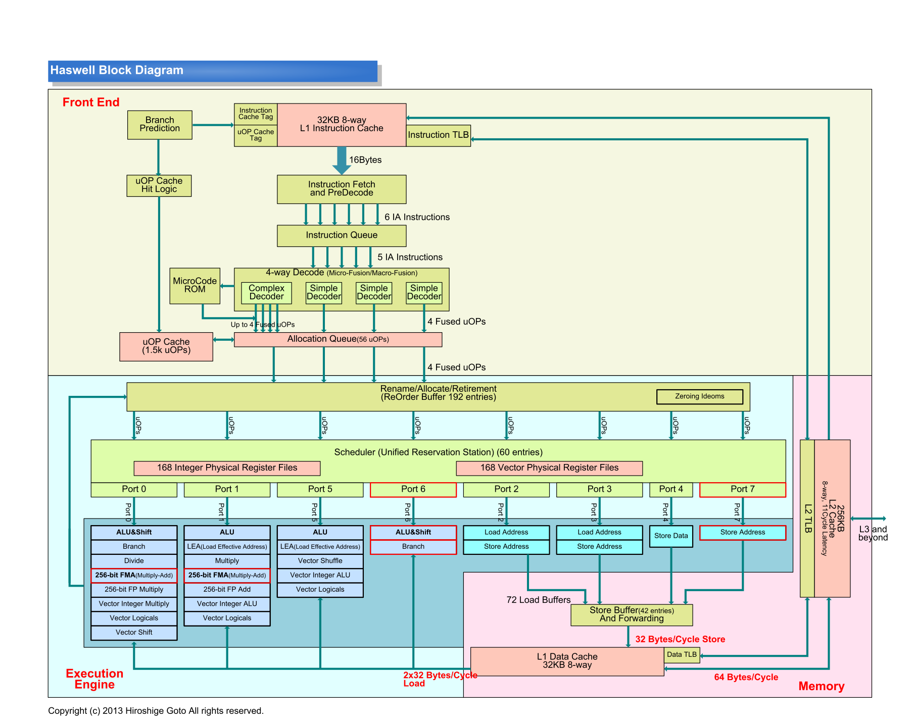 "Haswellマイクロアーキテクチャのブロックダイアグラム図(PDF版は<span class=""img-inline raw""><a href=""/video/pcw/docs/665/735/p10.pdf"" ipw_status=""1"" ipw_linktype=""filelink_raw"" class=""resource"">こちら</a></span>)"