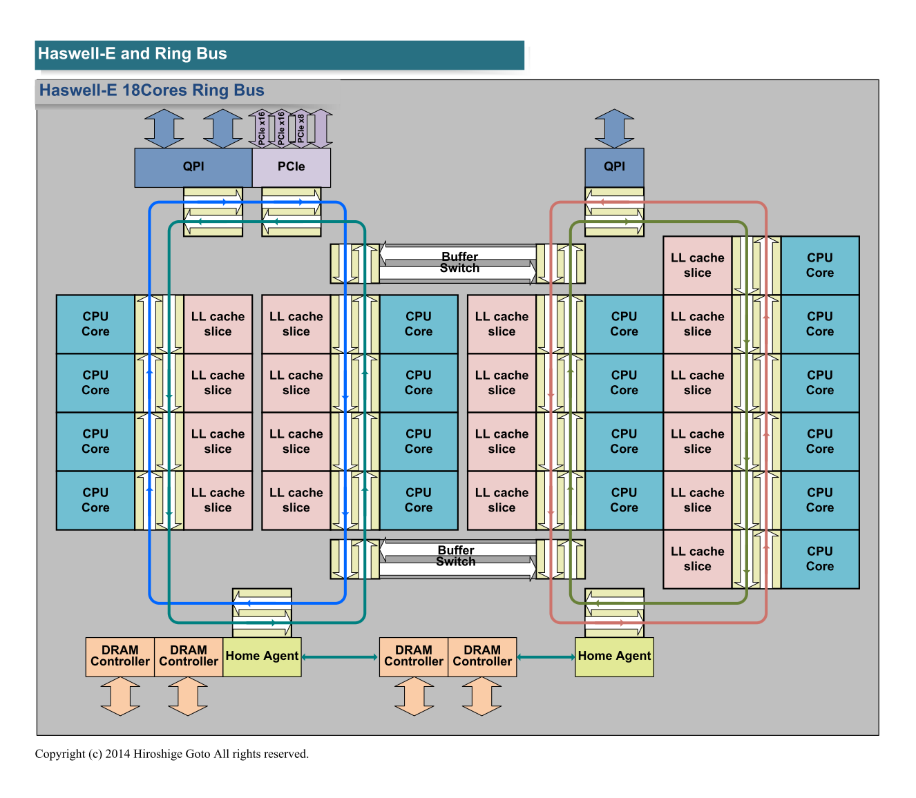 """18コアのHaswell-Eのリングバス構成(PDF版は<span class=""""img-inline raw""""><a href=""""/video/pcw/docs/665/735/p13.pdf"""" ipw_status=""""1"""" ipw_linktype=""""filelink_raw"""" class=""""resource"""">こちら</a></span>)"""