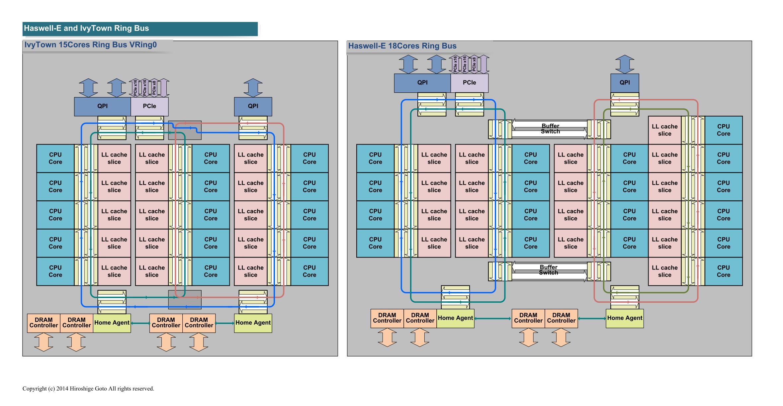 """左が15コアのIvyTownのリング、右が18コアのHaswell-Eのリング(PDF版は<span class=""""img-inline raw""""><a href=""""/video/pcw/docs/665/735/p14.pdf"""" ipw_status=""""1"""" ipw_linktype=""""filelink_raw"""" class=""""resource"""">こちら</a></span>)"""