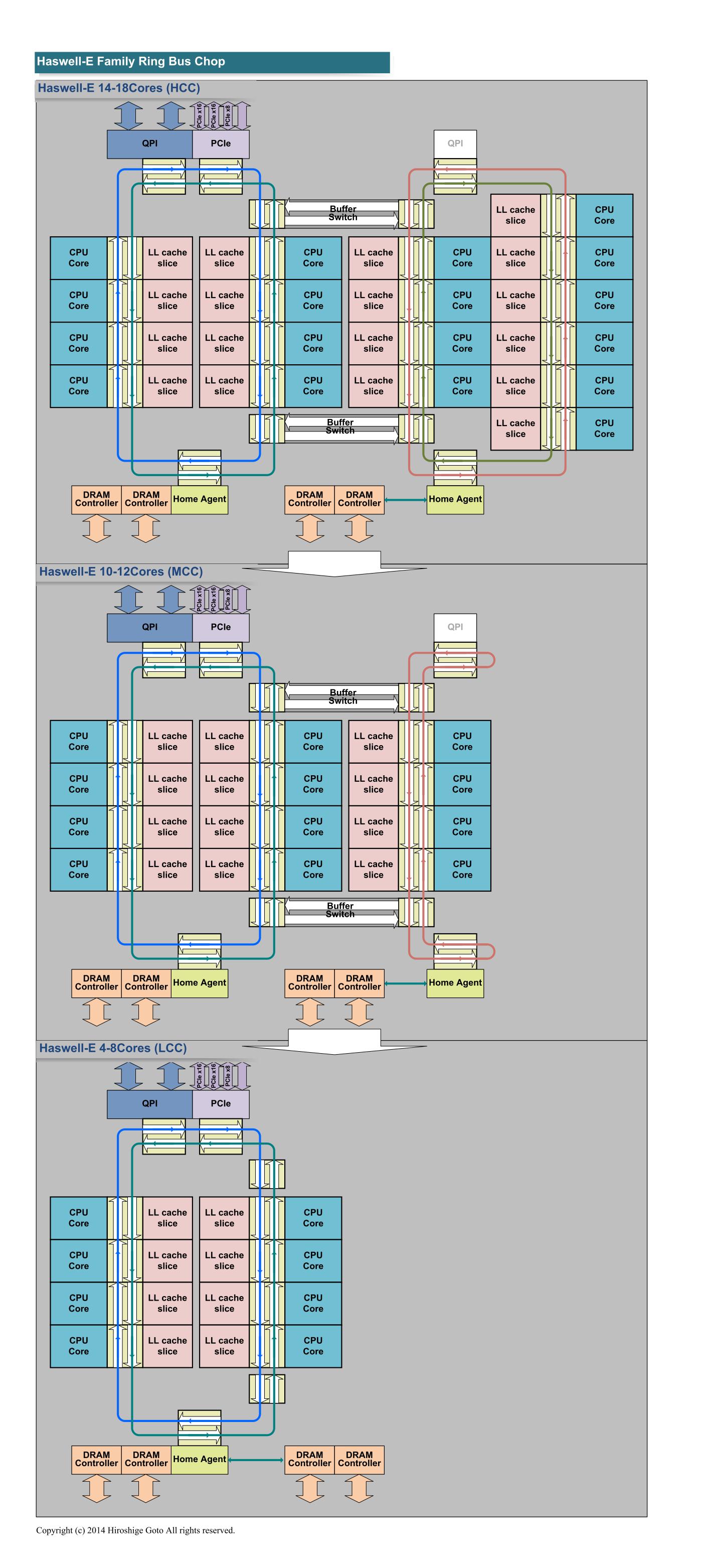 "Haswell-Eファミリの各ダイのリングバス構成(PDF版は<span class=""img-inline raw""><a href=""/video/pcw/docs/665/735/p15.pdf"" ipw_status=""1"" ipw_linktype=""filelink_raw"" class=""resource"">こちら</a></span>)"