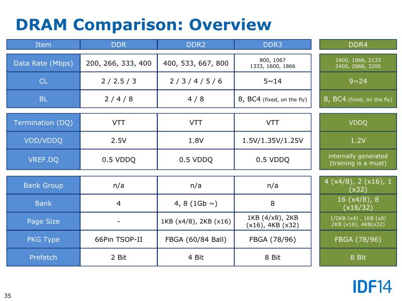 IDF2014 ShenzhenでIntelが説明したDDR4メモリのスペック